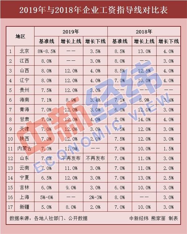 工资指导线制度_17省份最新工资指导线出炉! - 要闻 - 金融投资报