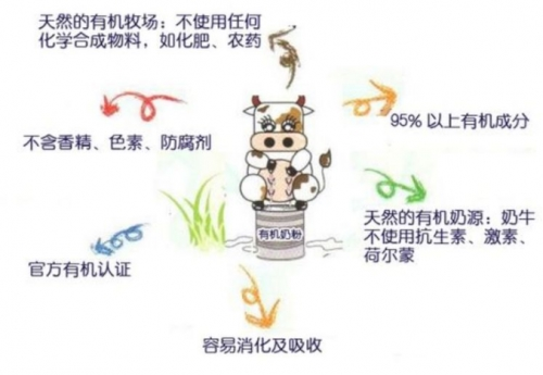 食品安全金字塔的顶端,为何选择康多蜜儿有机奶粉
